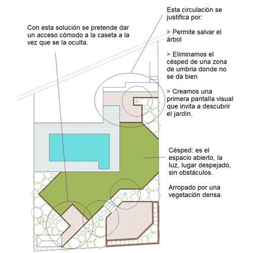 Proyecto de jardín y visitas